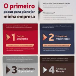 Infográfico Análise SWOT - Sebrae