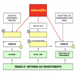 Planilha cálculo retorno do investimento - Sebrae